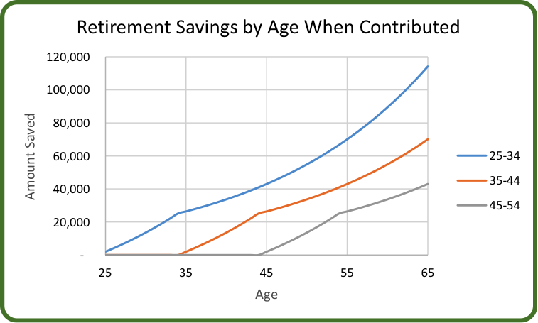 Retirement Savings by Age When Contributed