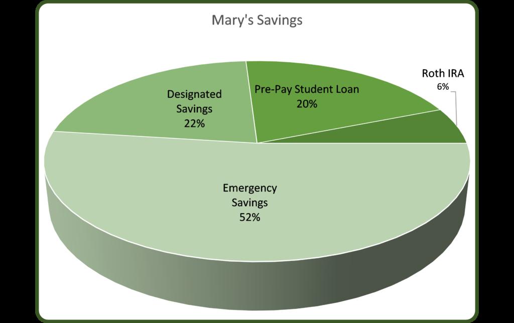 Mary's Savings