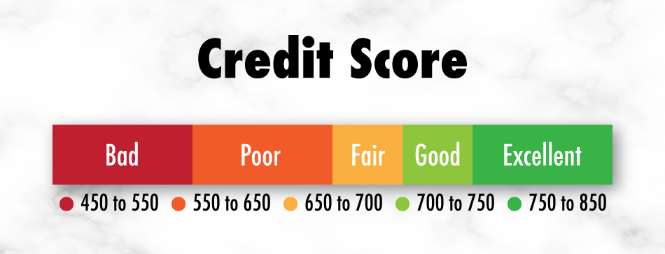 Credit ratings by credit score