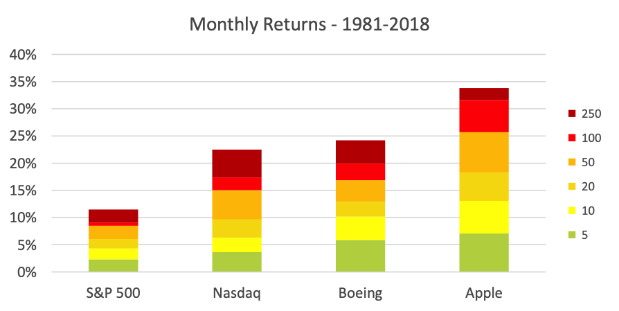 Spectral plot of monthly returns on S&P 500, NASDAQ and two stocks from 1981 to 2018