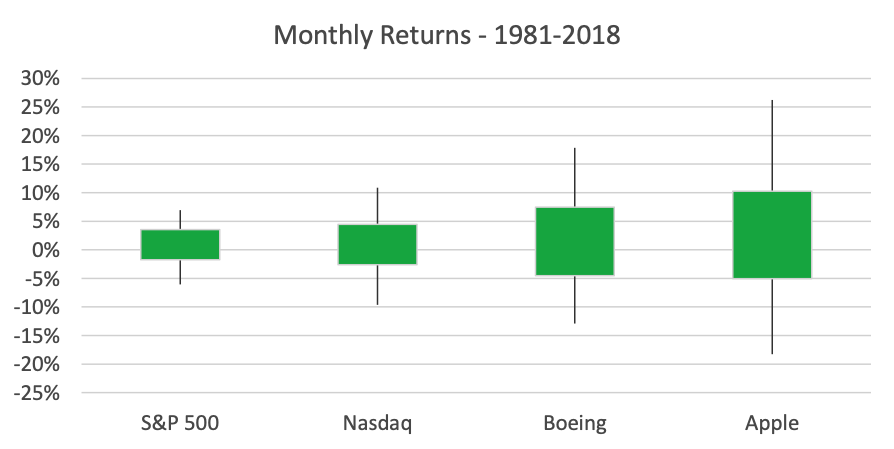 Box and whisker plot of monthly returns on S&P 500, NASDAQ and two stocks