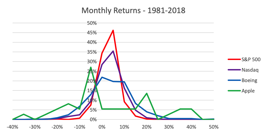 Line graphs of monthly returns on S&P 500, Nasdaq and two stocks - 1981 to 2018