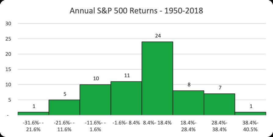 Histogram of Annual S&P 500 Returns 1950-2018