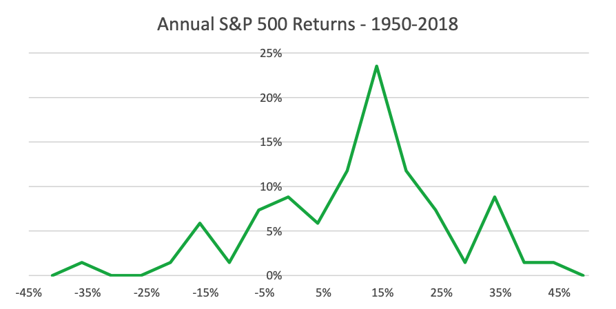 Line graph of Annual S&P 500 Returns from 1950 to 2018