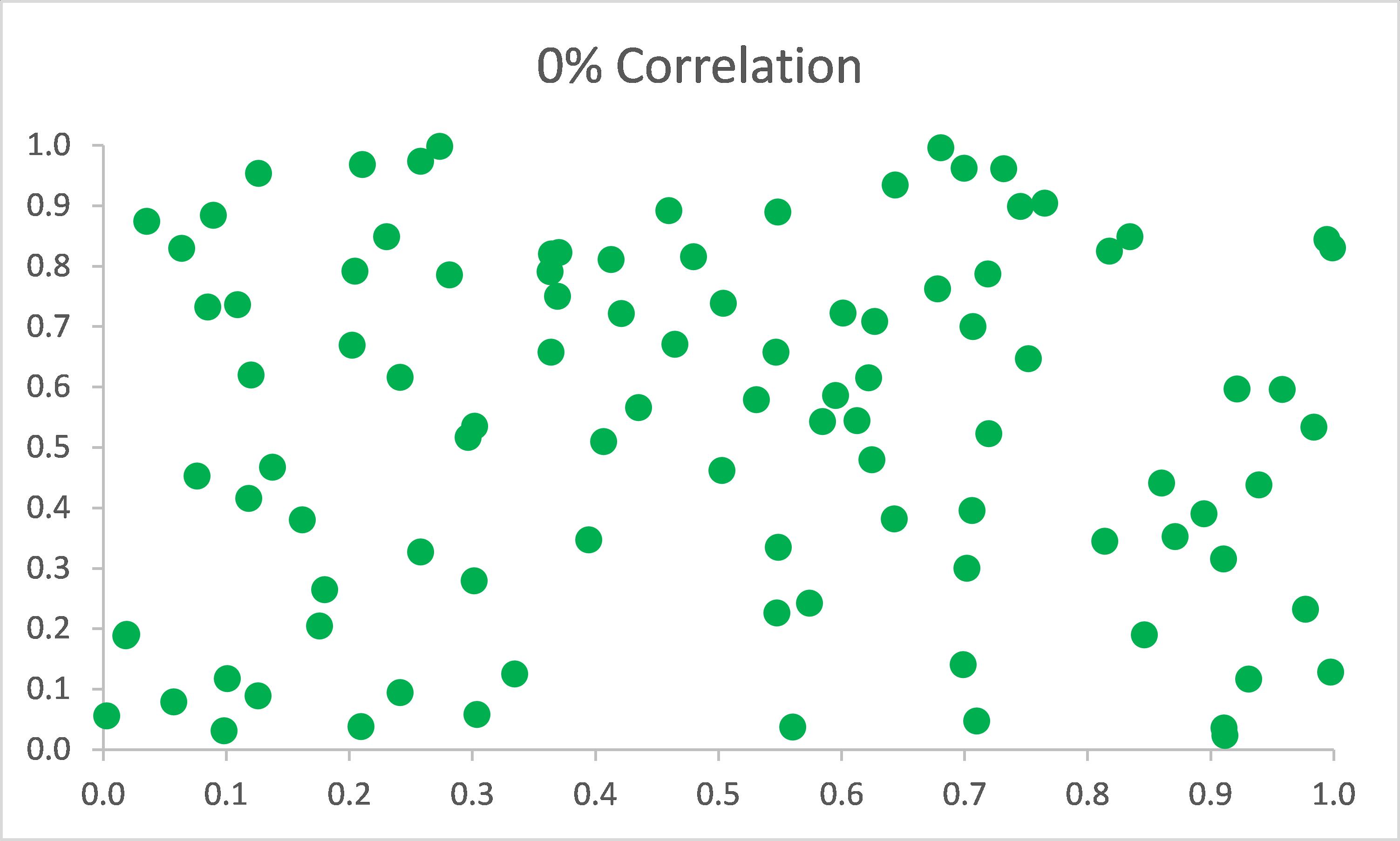 Scatter plot of 0% correlation