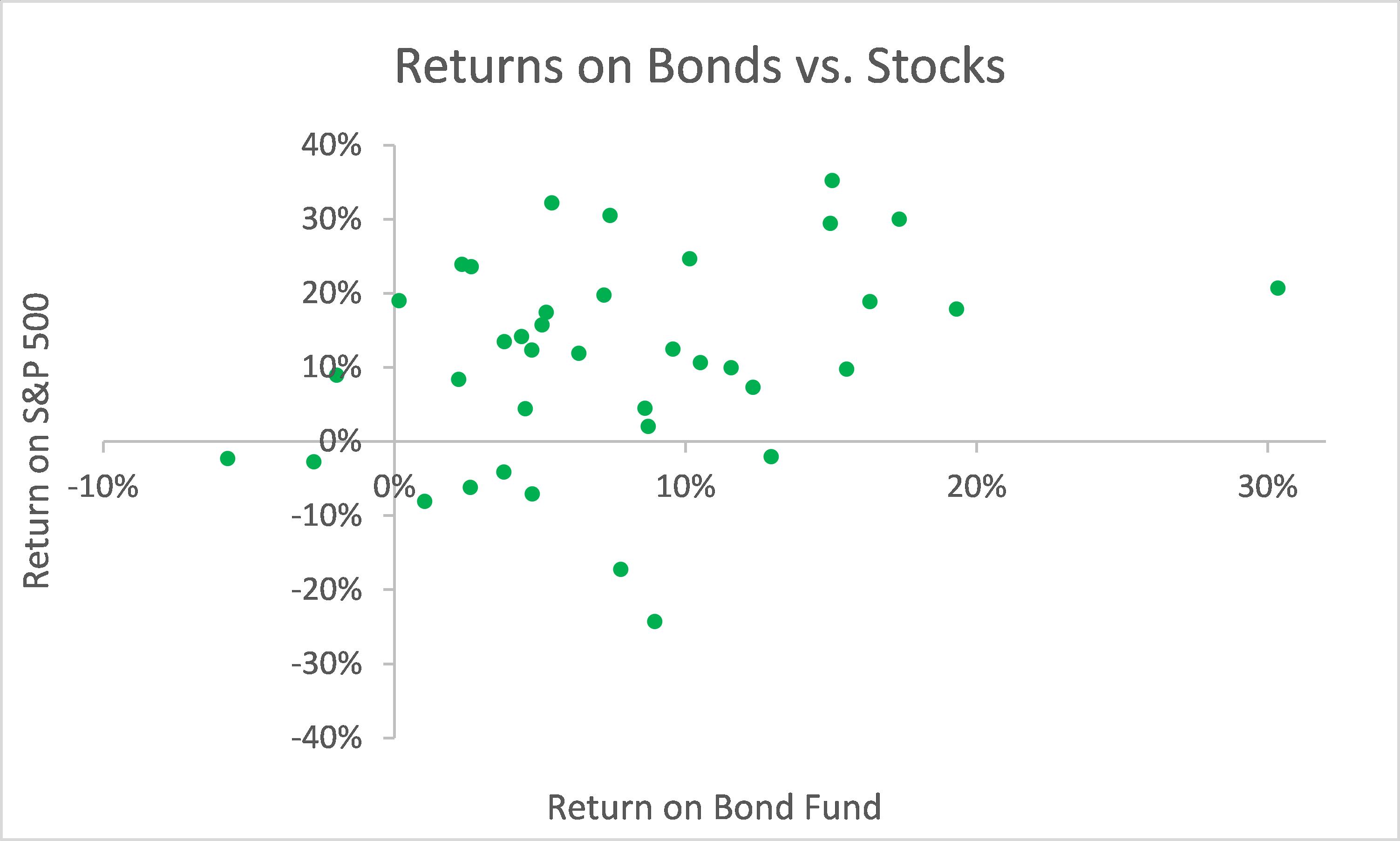 10 Year Treasury vs. S&P 500 Scatter Plot