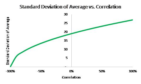 Correlation Impact on Standard Deviation