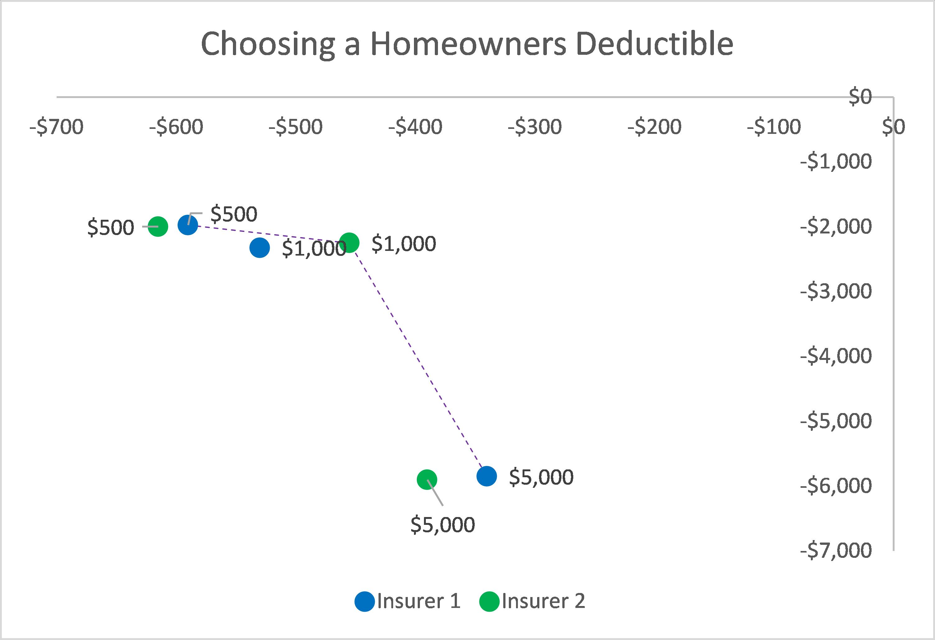 Choosing a Homeowners Deductible