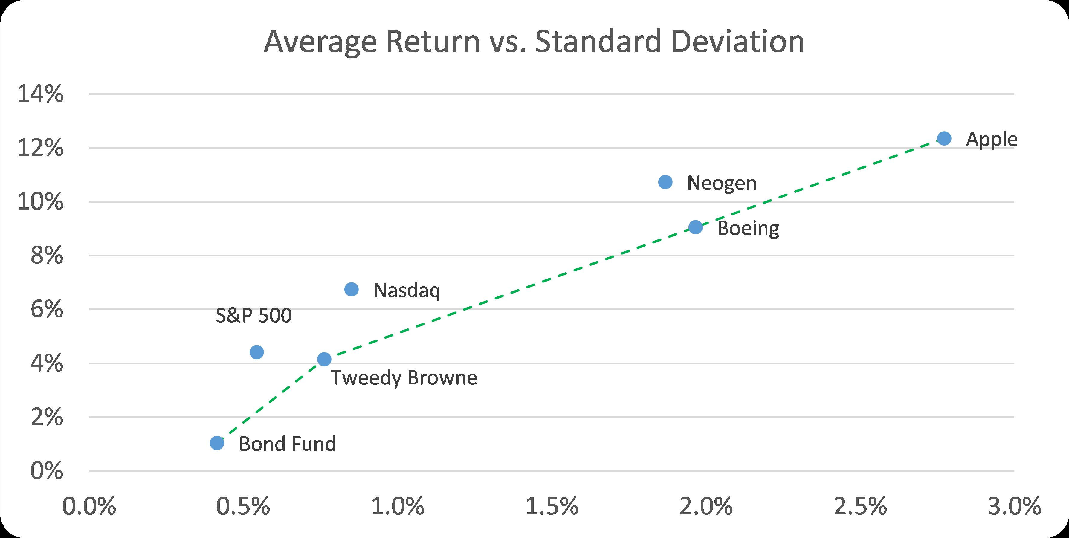 Monthly Returns Efficient Frontier Using Standard Deviation