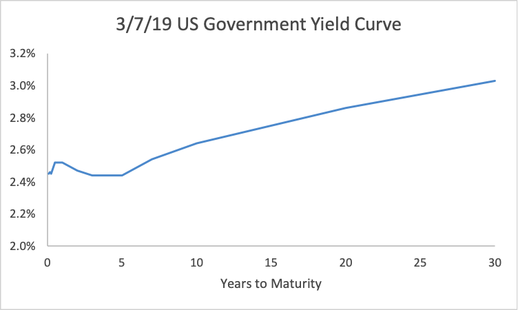March 7, 2019 US Government Yield Curve
