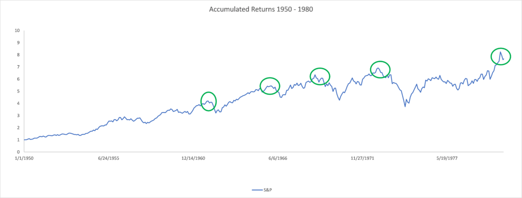 Accumulated S&P 500 Returns 1950-1980