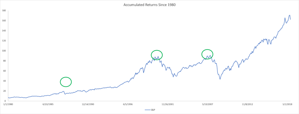 Accumulated S&P 500 Returns 1980-2018