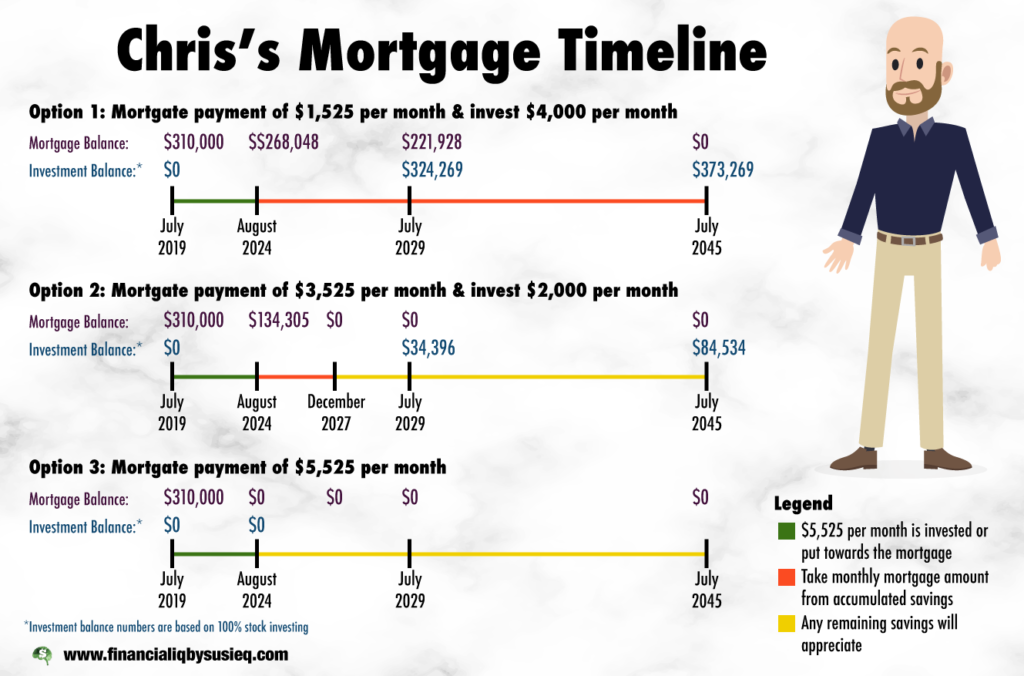 Chris's Mortgage Timeline Infographic
