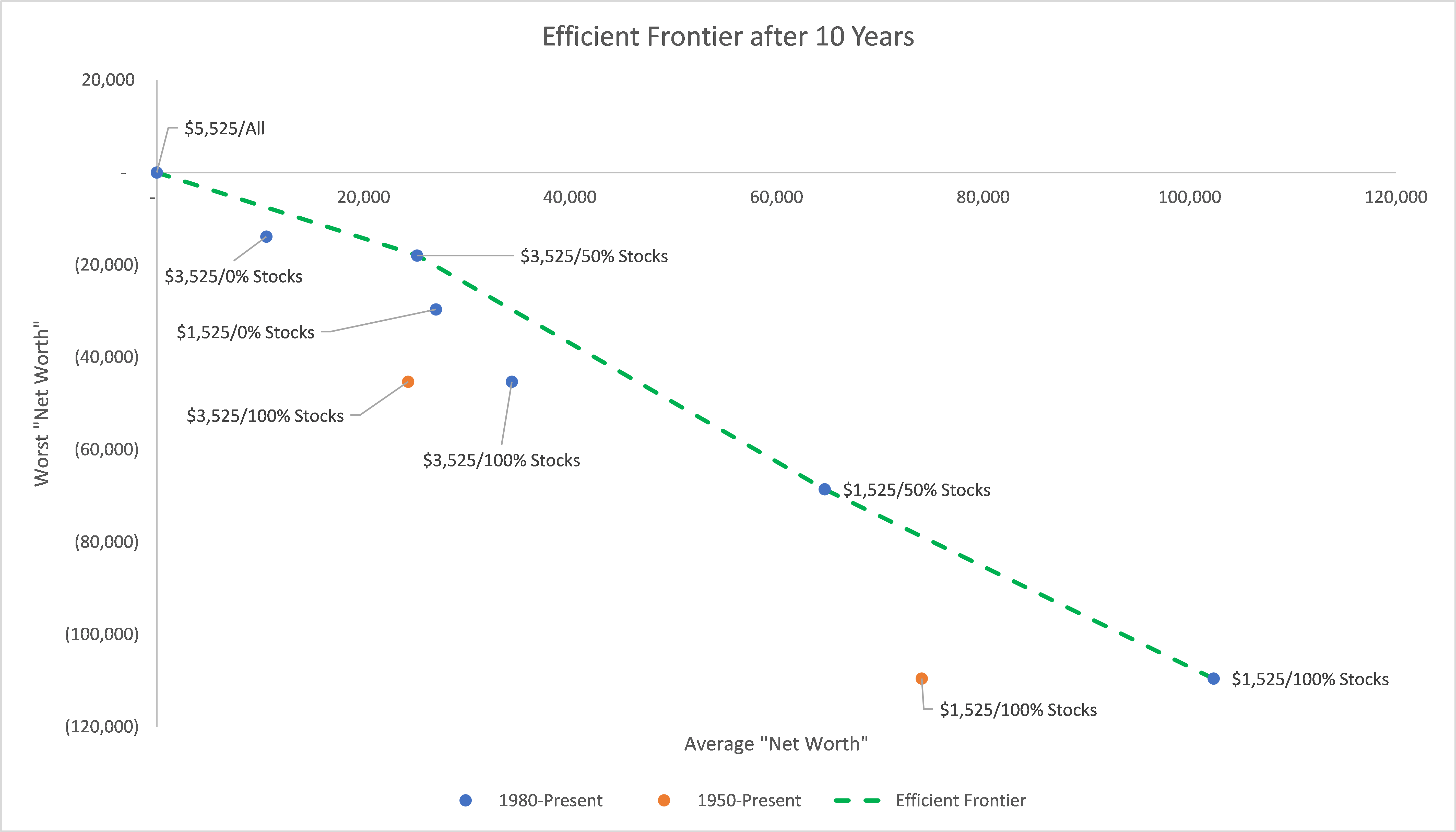 Efficient Frontier after 10 Years