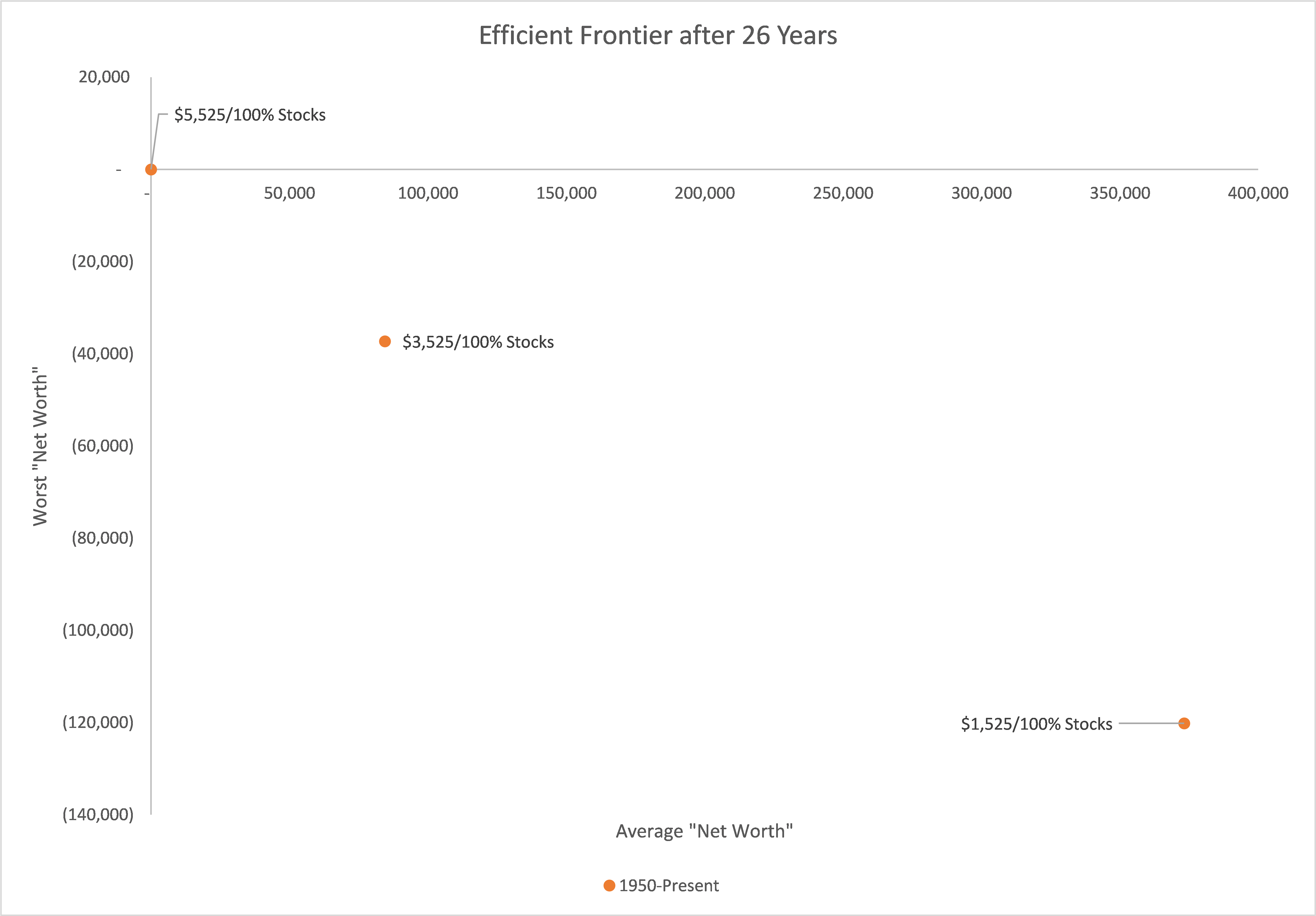 Efficient Frontier after 26 Years