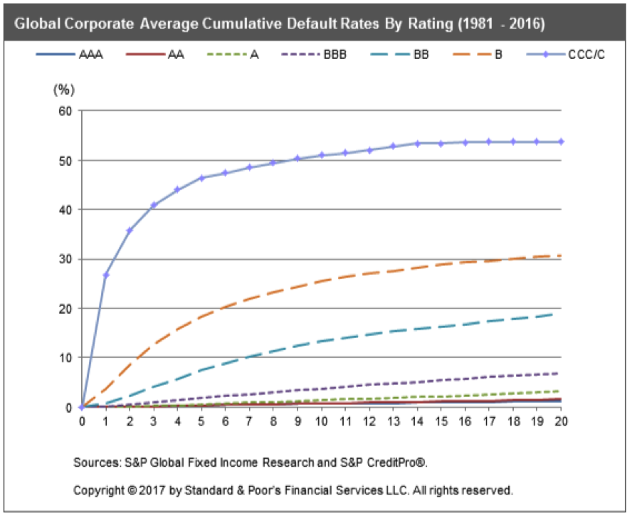 Global Corporate Average Cumulative Default Rate from S&P
