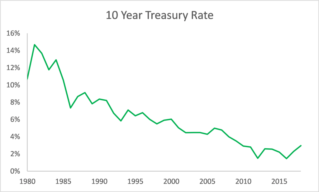 Interest Rate on 10-Year Treasury