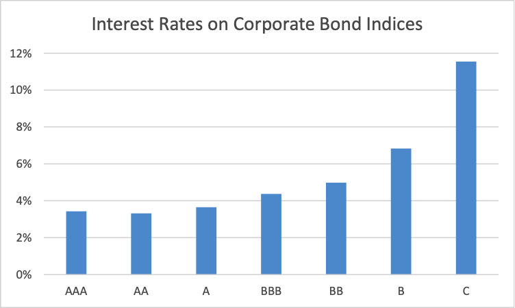 Interest Rates on Corporate Bond Indices