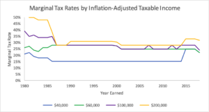 History of Marginal Tax Rates