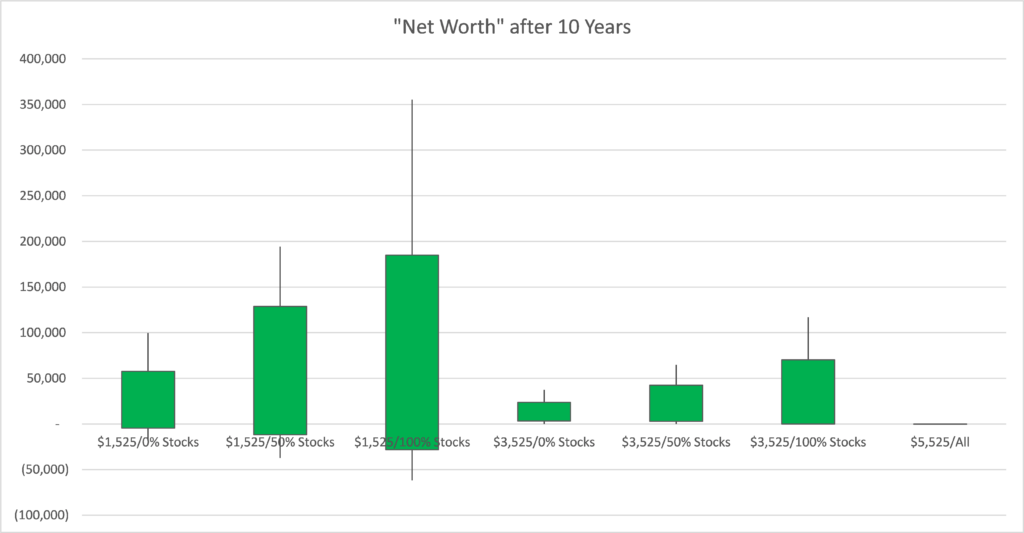 Net Worth after 10 Years