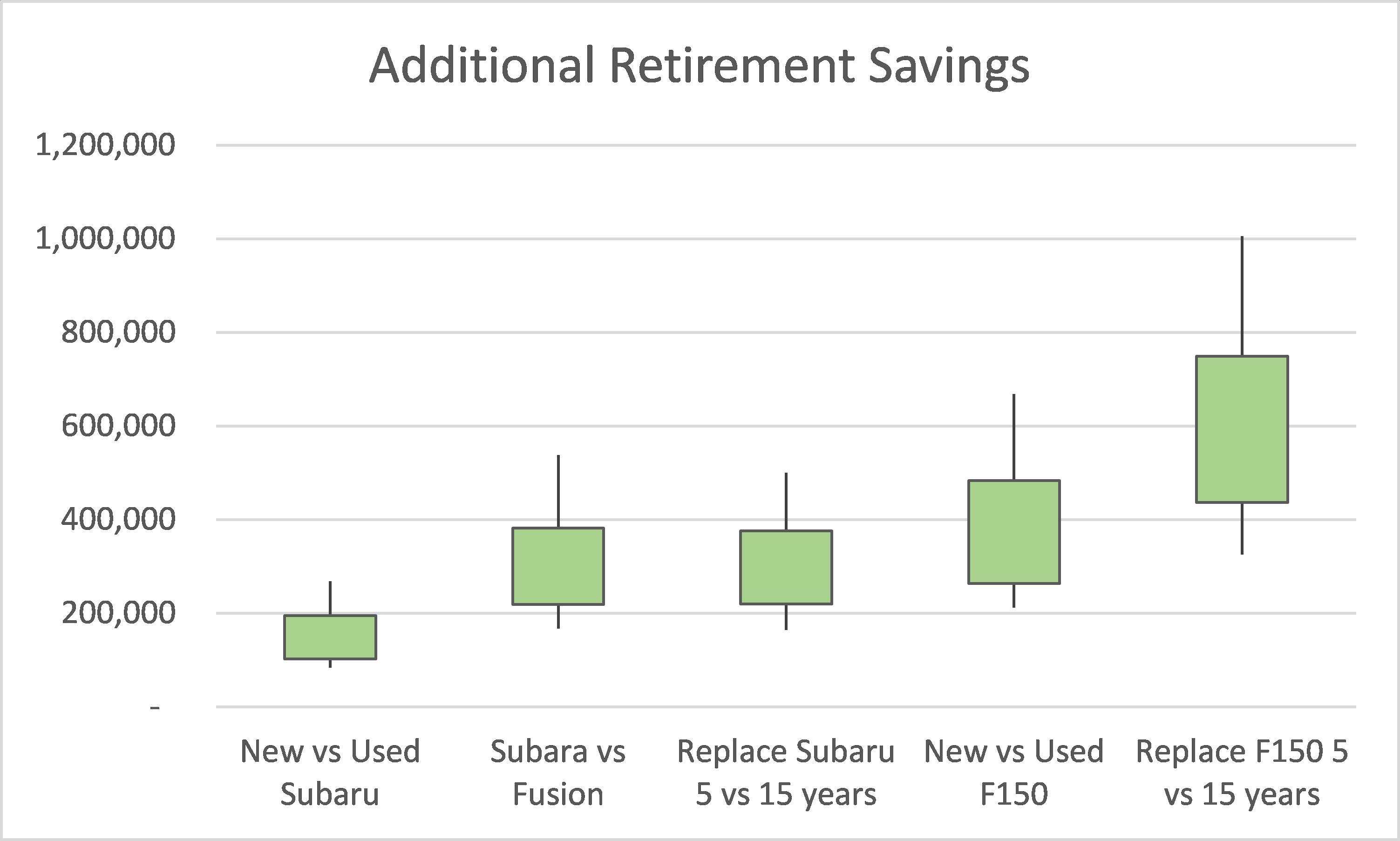 Additional Retirement Savings