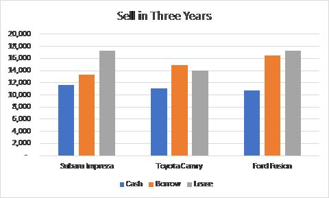 Three-Year Cost Comparison