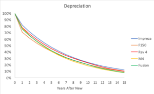 Comparison of Depreciation Rates