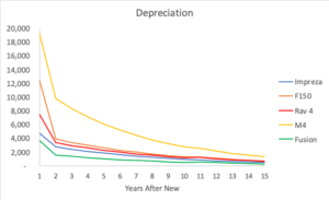 Comparison of Depreciation in Dollars