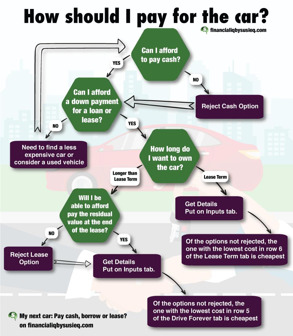 Buying a Car Process