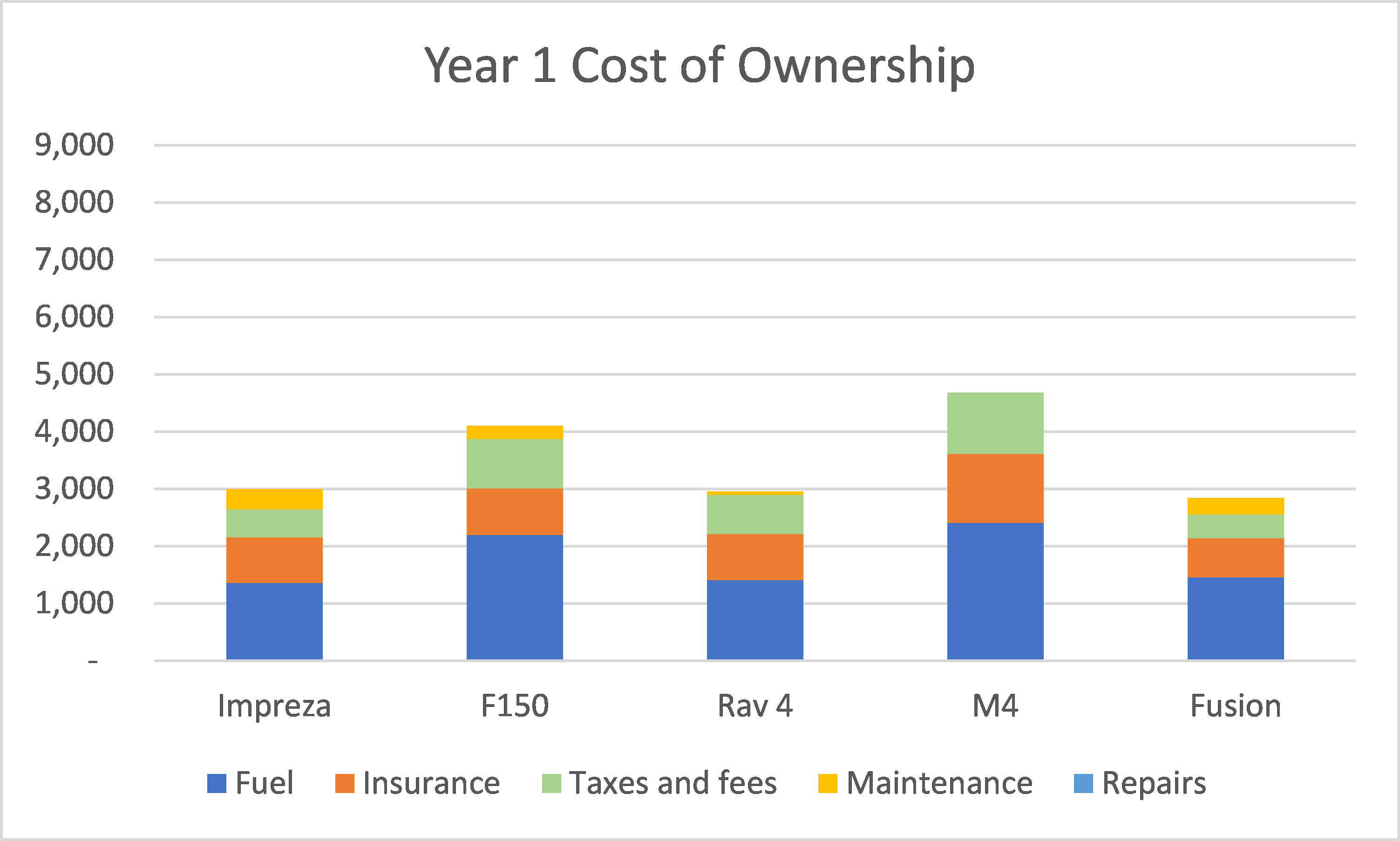 Year 1 Cost of Ownership