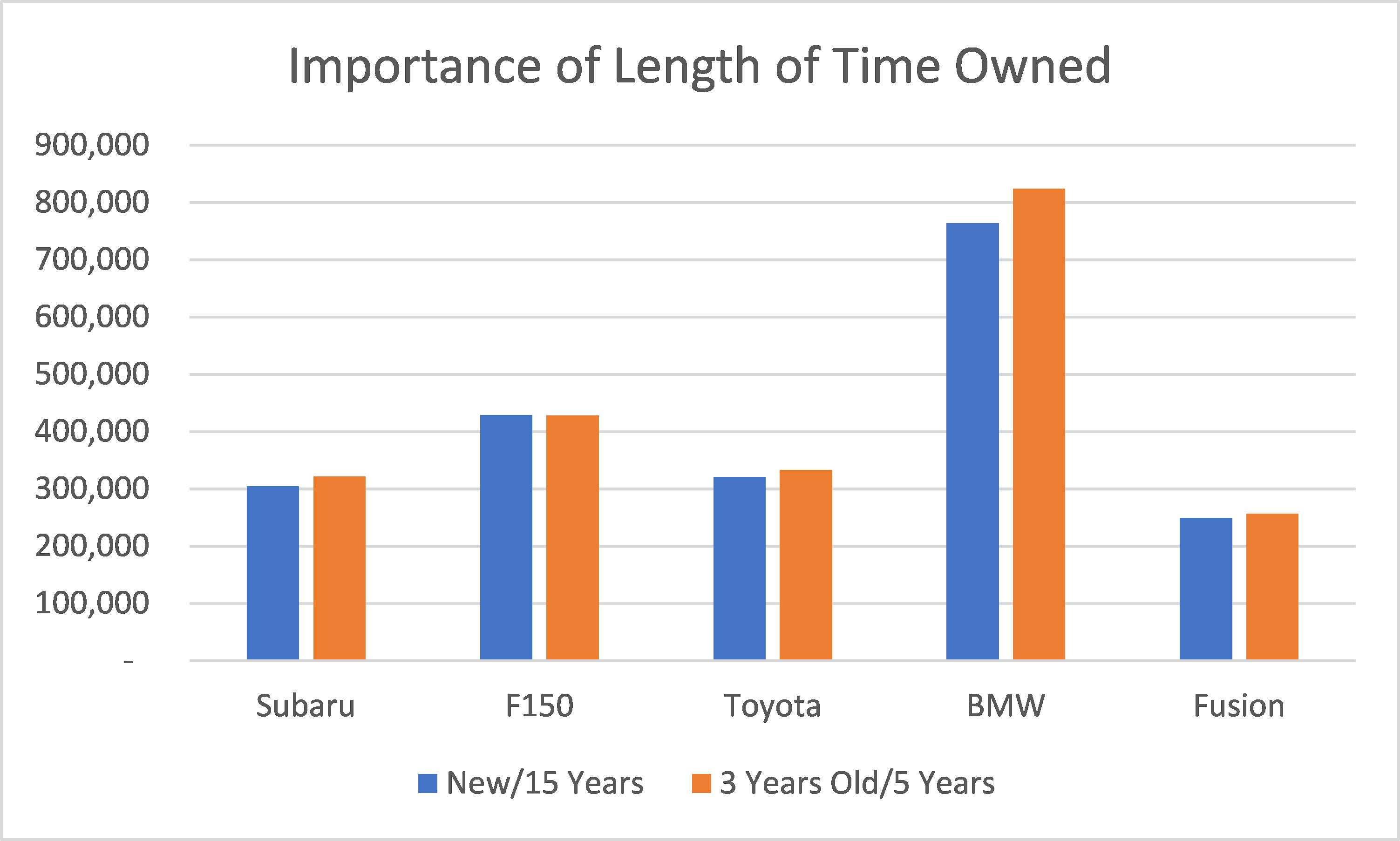 Total Cost by Time Owned
