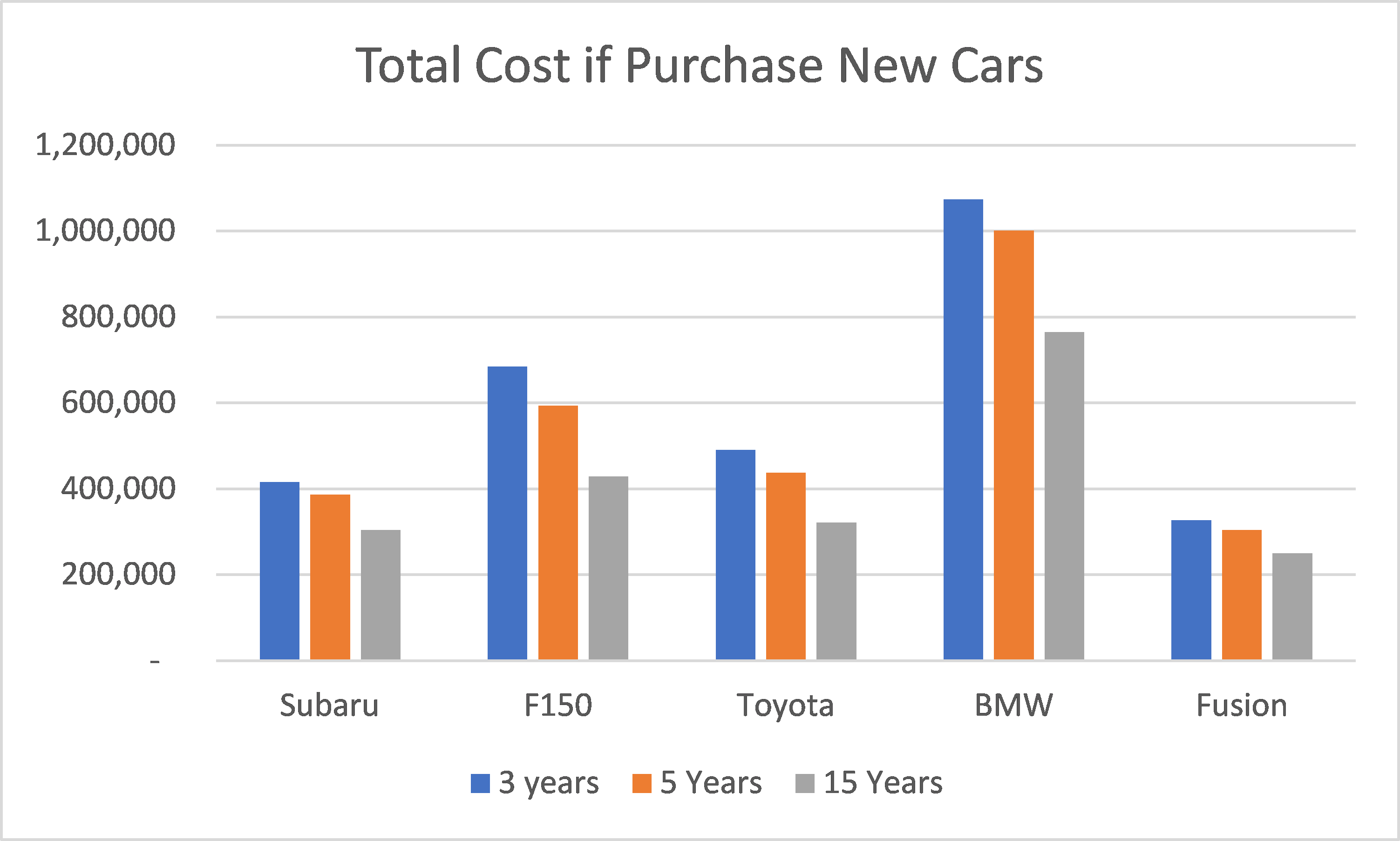 Total Cost of New