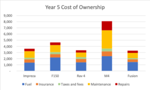 Year 5 Cost of Ownership