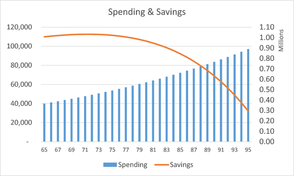 Spending and savings by year in retirement