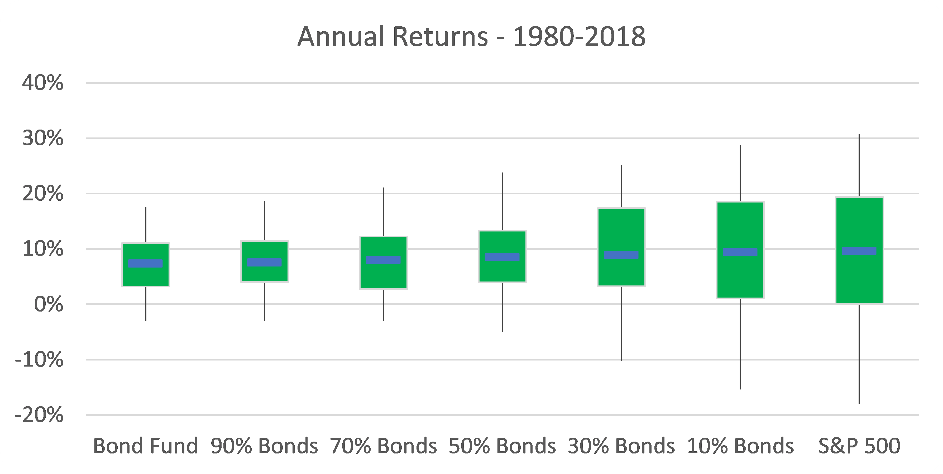 Annual returns on stock/bond portfolios from 1980 to 2018