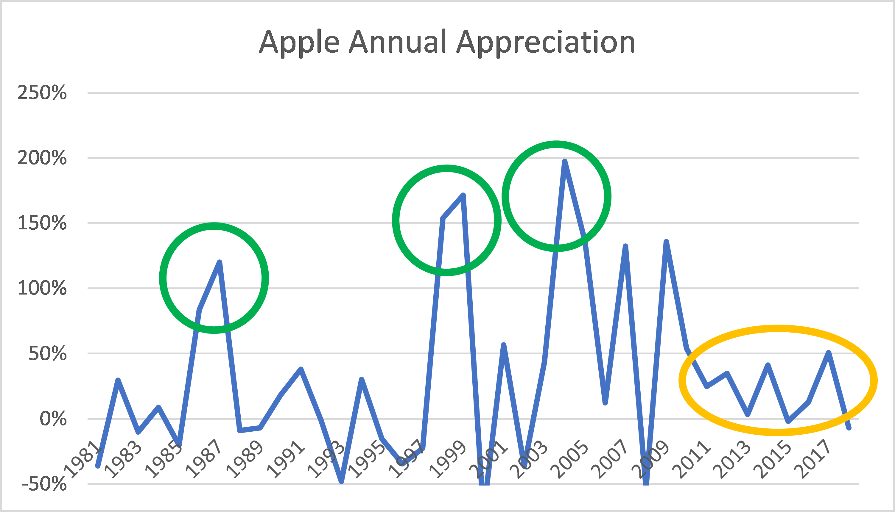 Annual price change for Apple stock