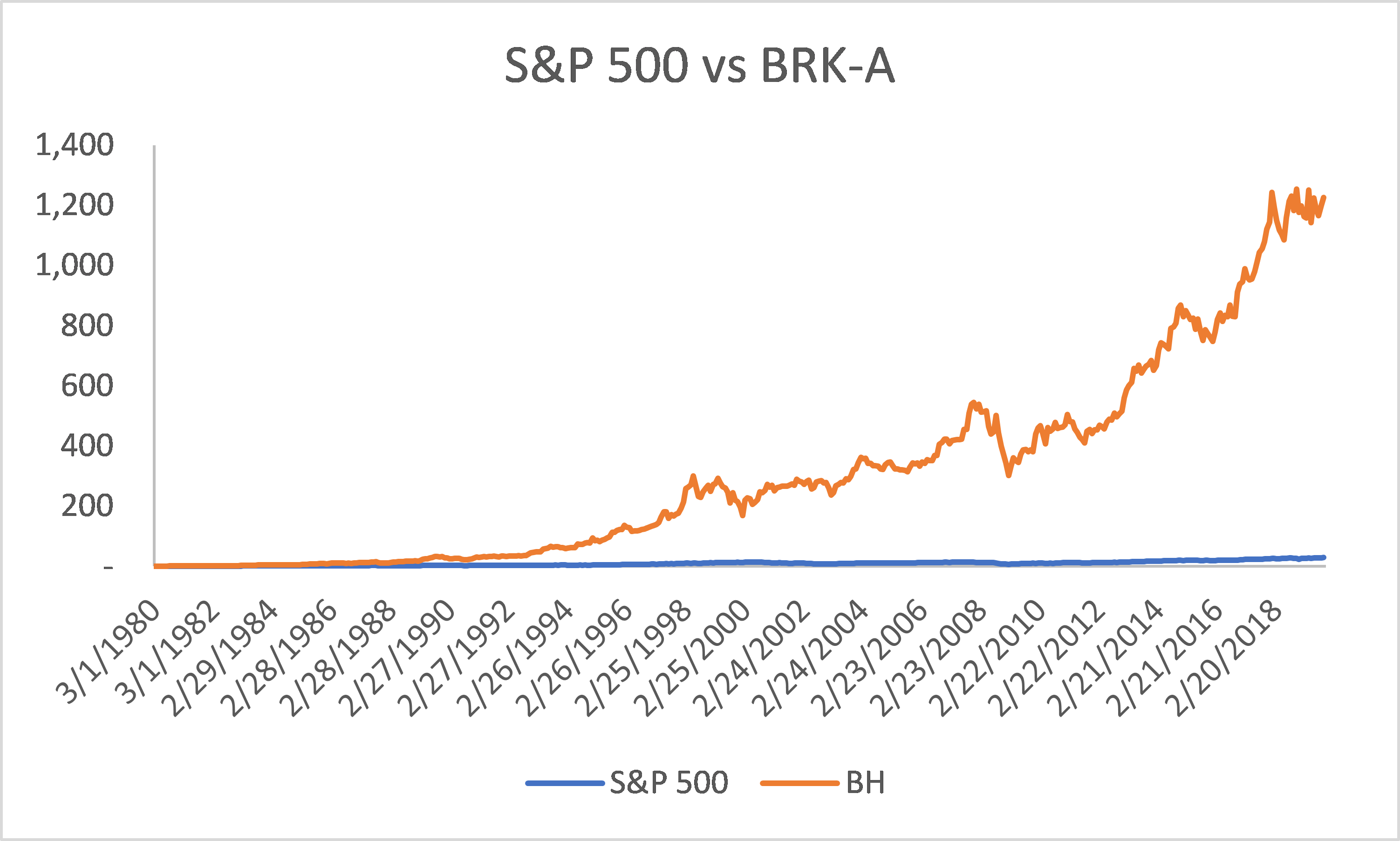 Comparison of S&P 500 and BRK appreciation