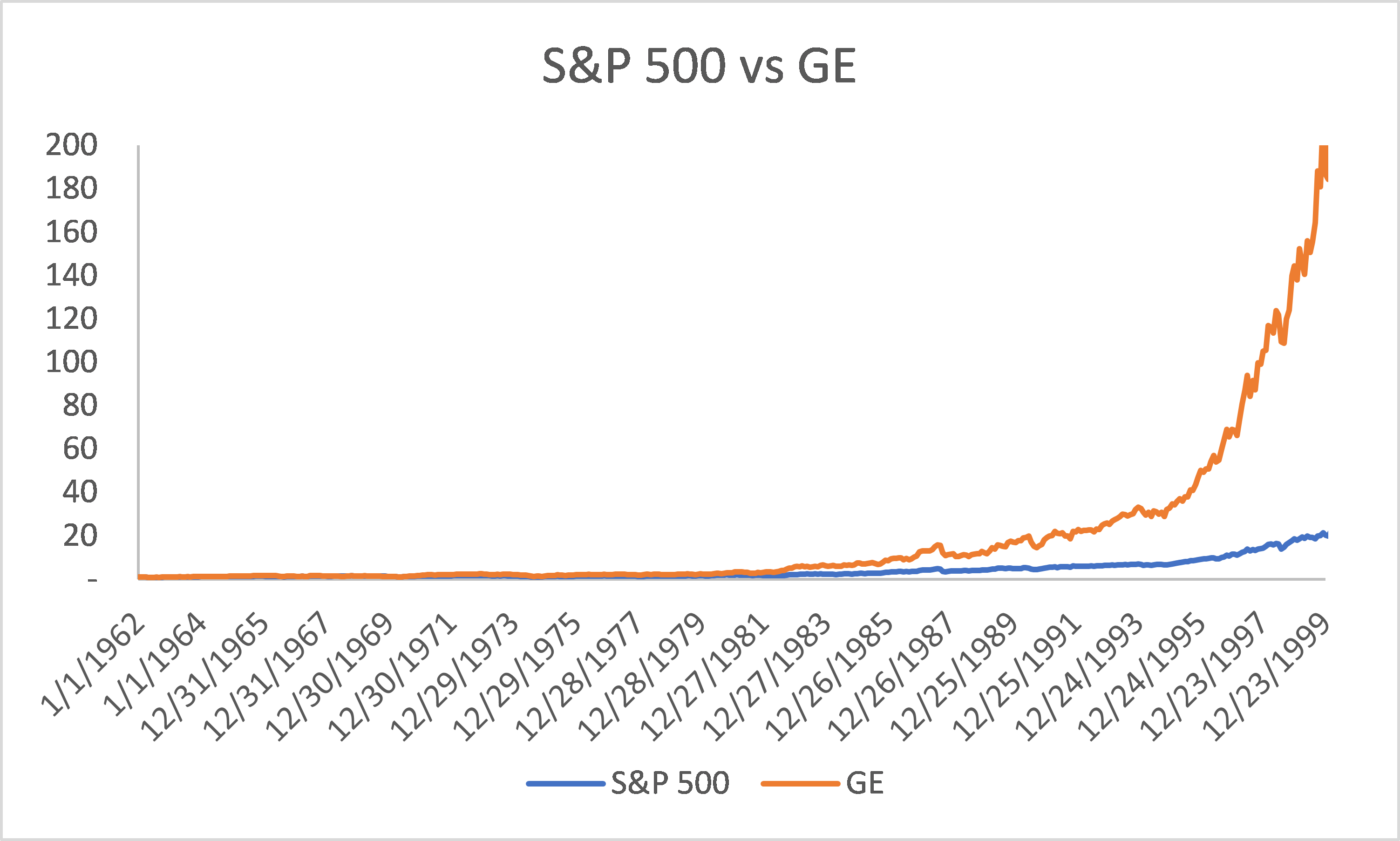 Comparison of GE and S&P 500 appreciation from 1962 to 1999