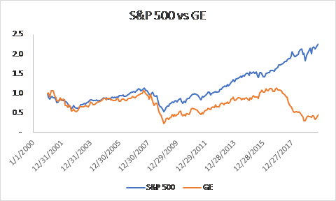 Comparison of S&P 500 and GE price appreciation since 2000