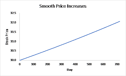 Line graph with straight line going from $10 stock price on day zero to $12 stock price on day 700