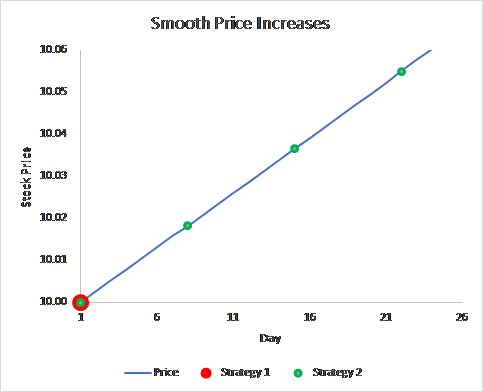 Graph showing prices when you buy under Strategies 1 and 2