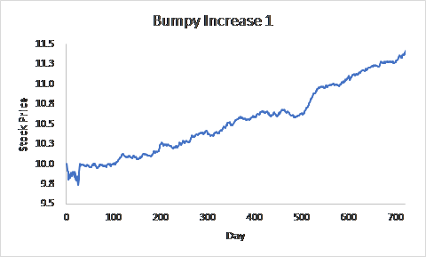 Prices when they increase on a bumpy path