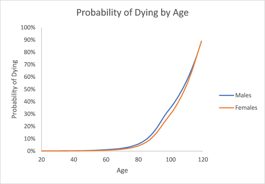 Probability of dying for each year of age