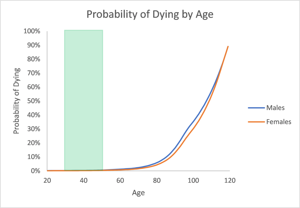 Same line graph with blue shading from ages 30-50