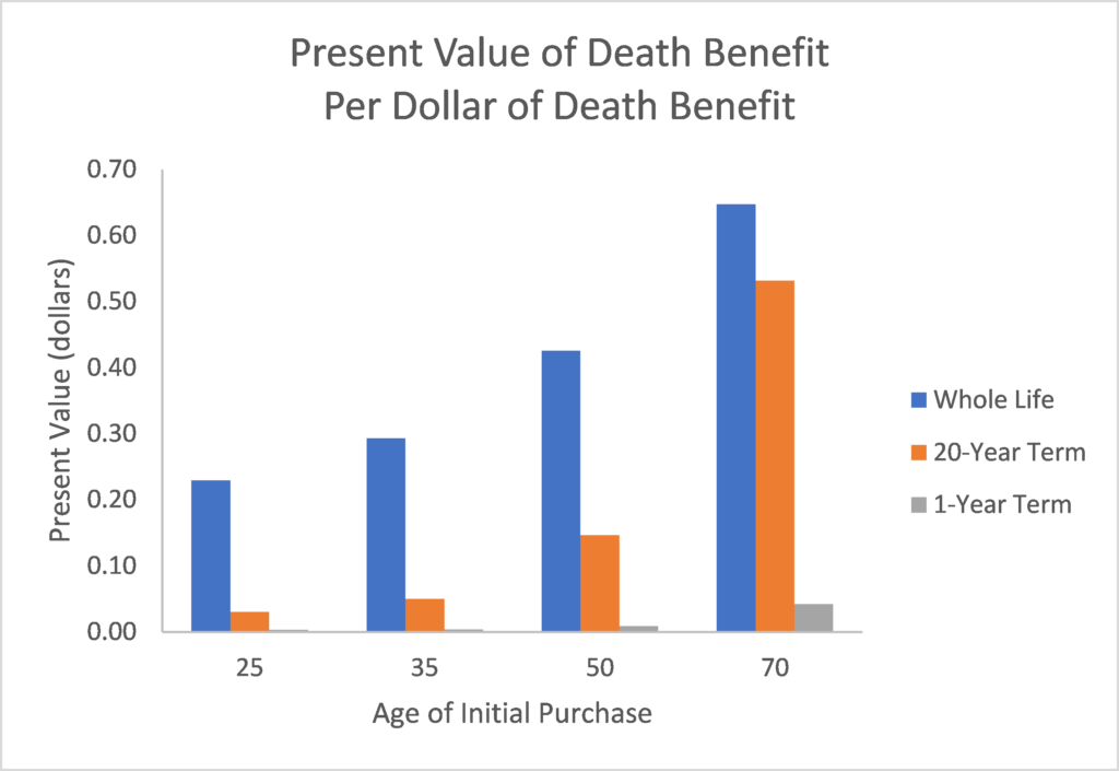 Present value of death benefit divided by death benefit at each of ages 25, 35, 50