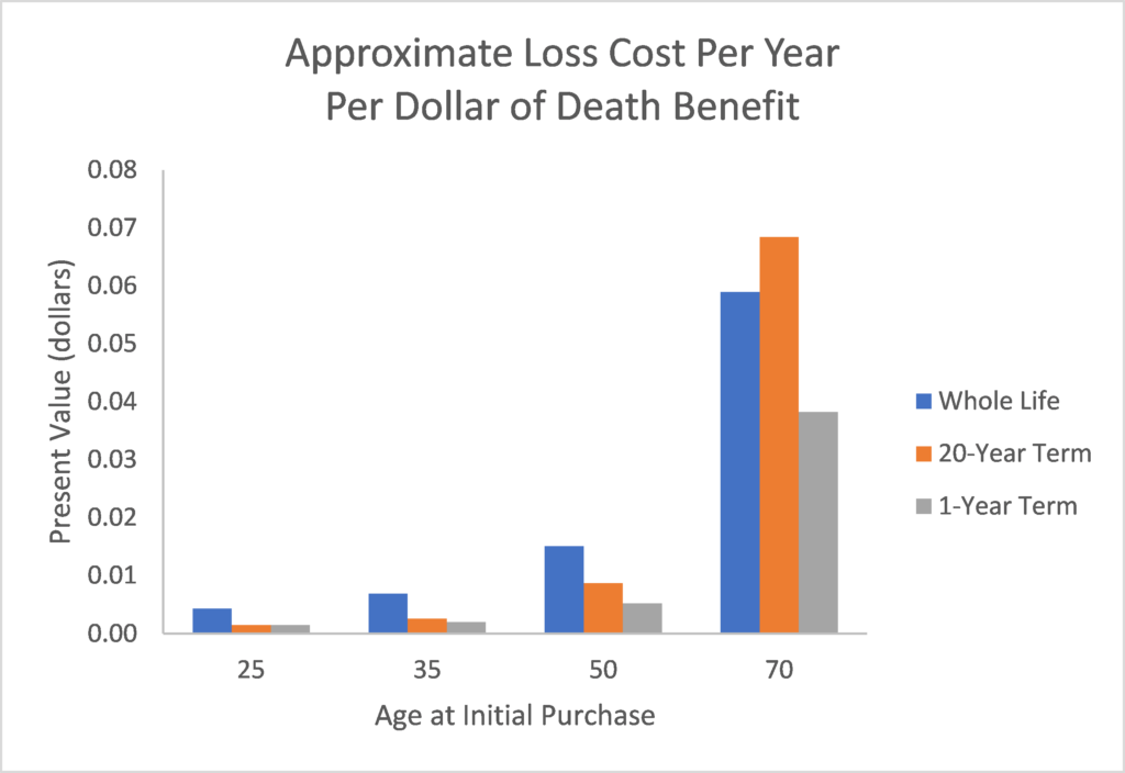 Approximate loss cost per year per dollar of death benefit at ages 25, 35, 50 and 70