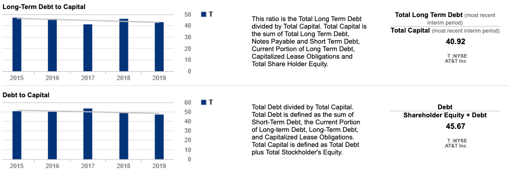 Debt to Capital Ratios