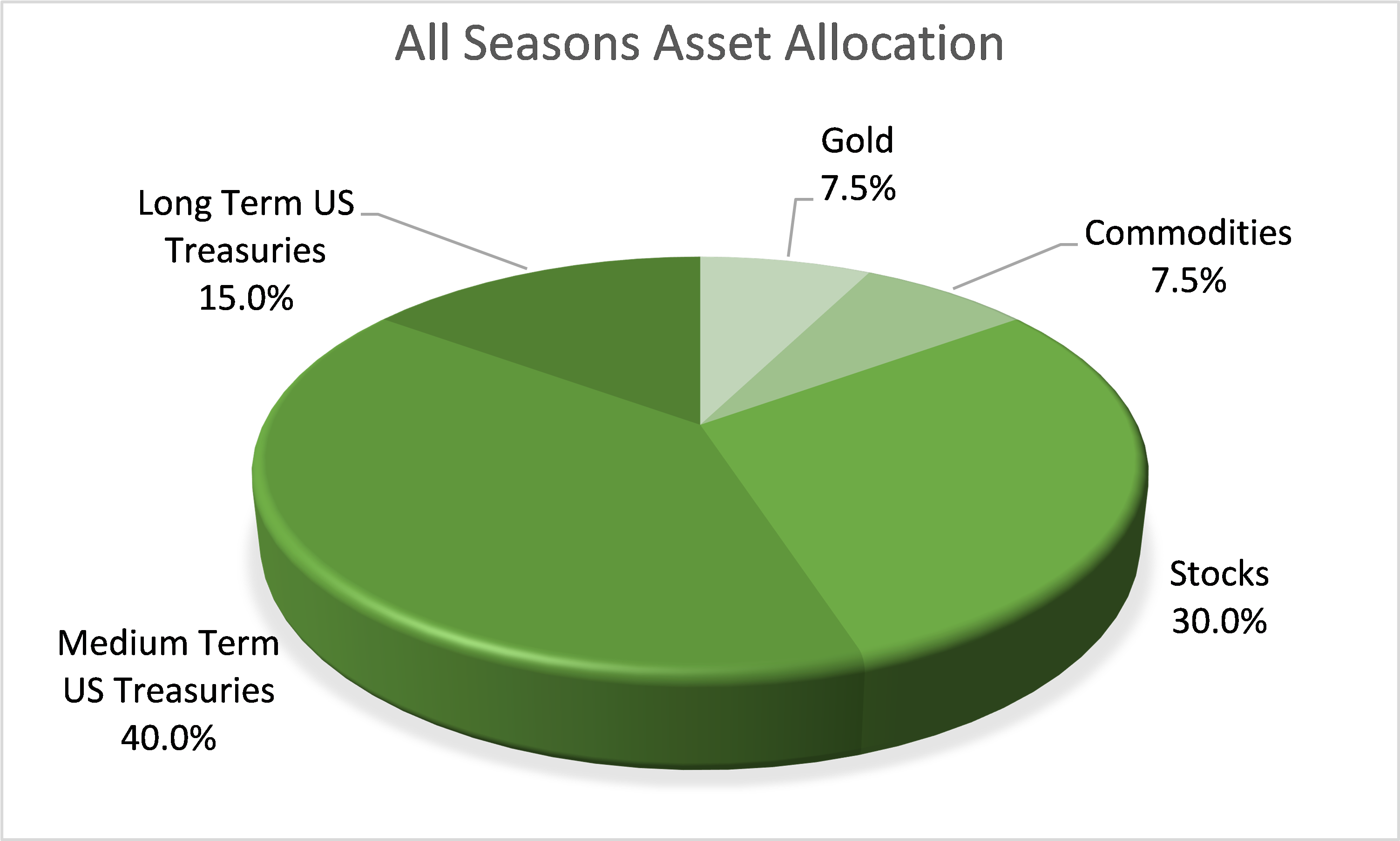 All Seasons portfolio Asset Allocation