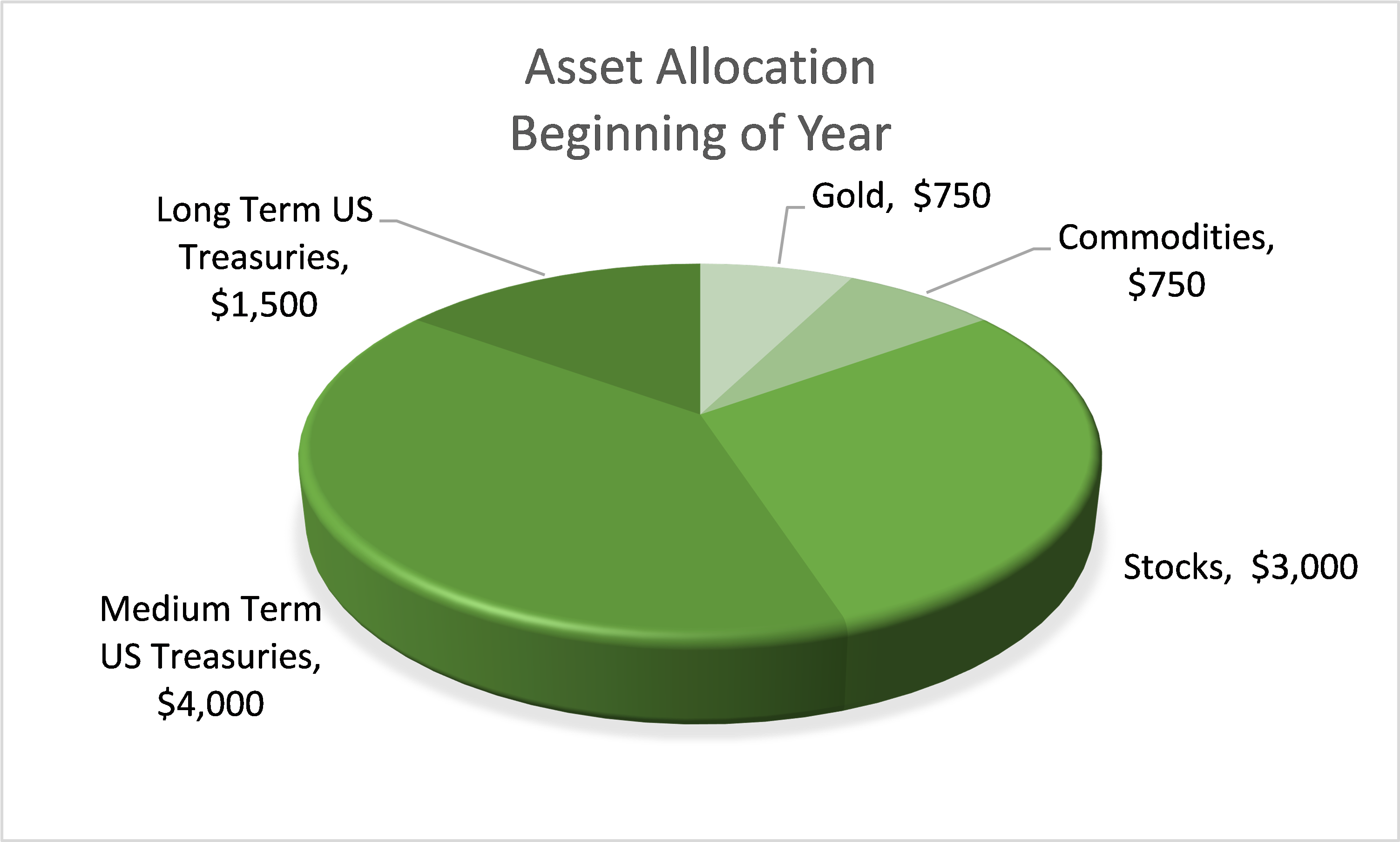 Allocation of $10,000 using All Seasons portfolio