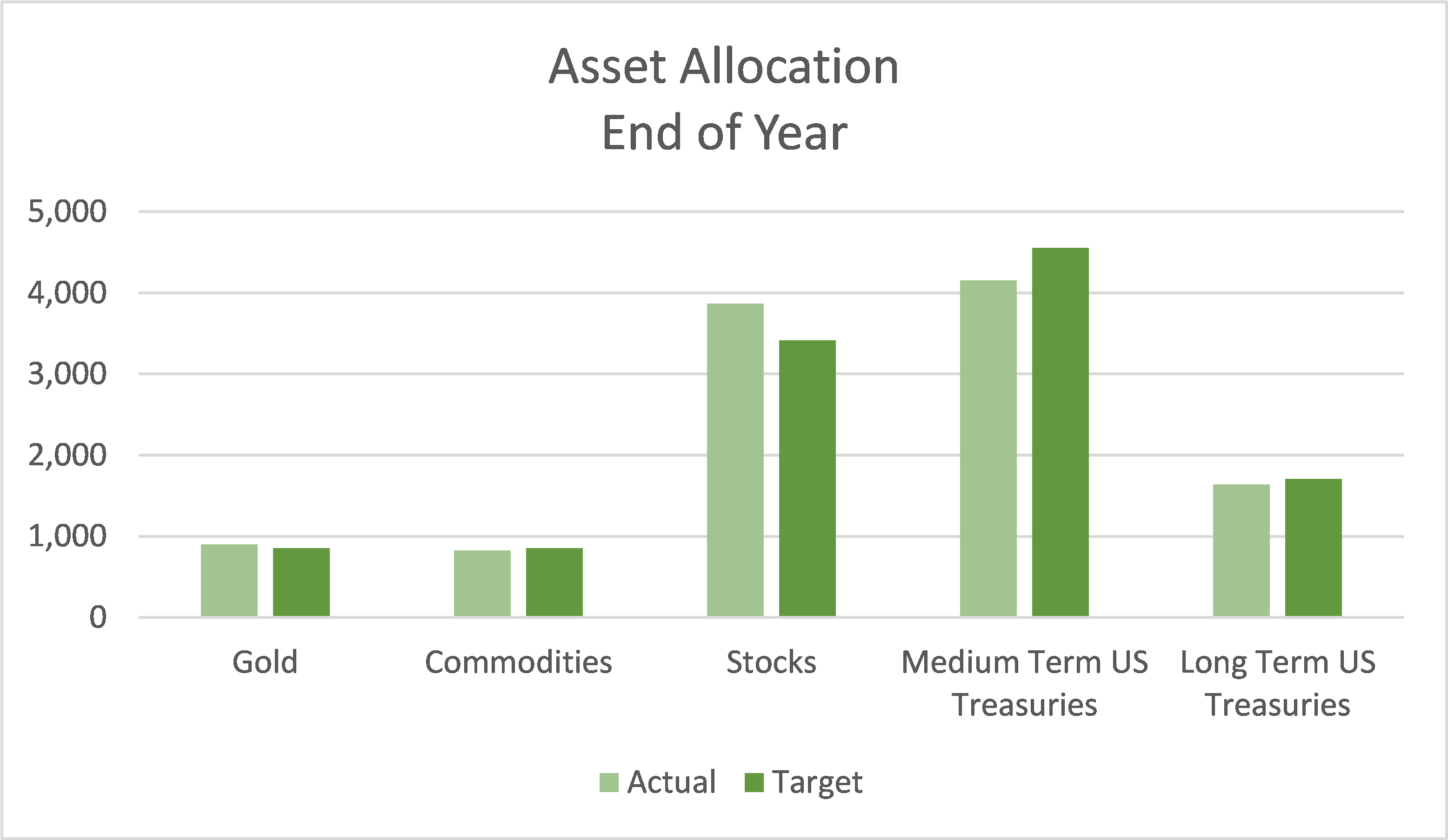 End of year results compared to target for 2019 under the All Seasons portfolio